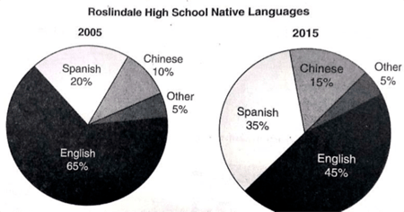 IELTS Essay on native Languages based on a pie chart for comparison
